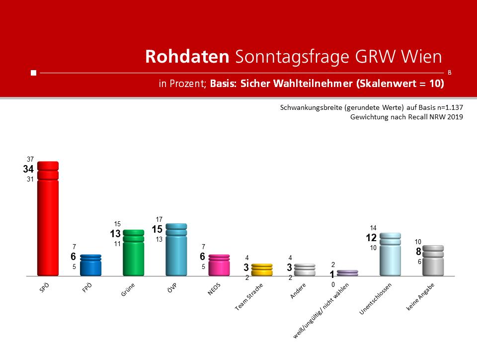 Unique research Umfrage für HEUTE und ATV fuer Wien-Wahl 2020 Rohdaten Sonntagsfrage