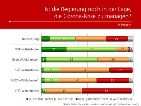 HEUTE-Umfrage: Corona-Management der Regierung