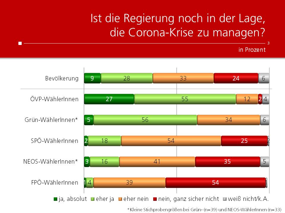 Unique research Umfrage HEUTE Frage der Woche Ist die Regierung noch in der Lage die Corona-Krise zu managen?