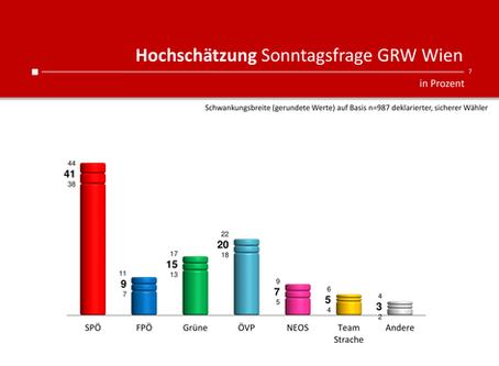 Umfrage für Heute und ATV: Sonntagsfrage zur Wien-Wahl 2020