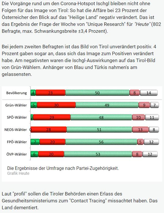 Unique research Umfrage HEUTE Frage der Woche hat sich der Blick auf Tirol durch Ischgl in der Corona-Krise veraendert online artikel