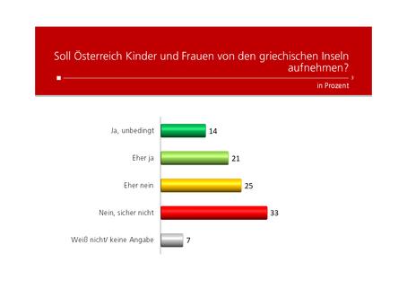 HEUTE-Umfrage: Aufnahme von Kindern und Frauen