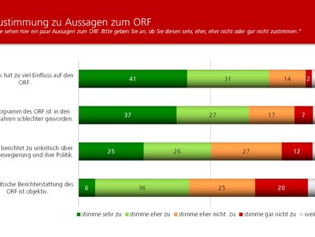 HEUTE-Umfrage: Wahrnehmung des ORF