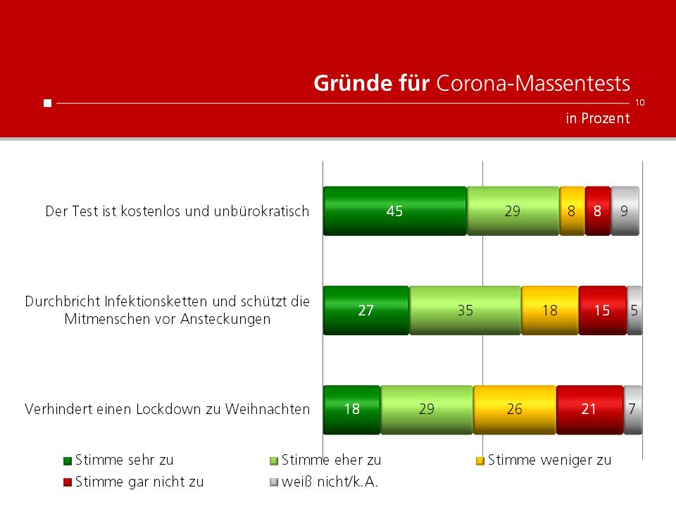 unique research peter hajek josef kalina umfrage Kronenzeitung Gründe für Corona-Massentests