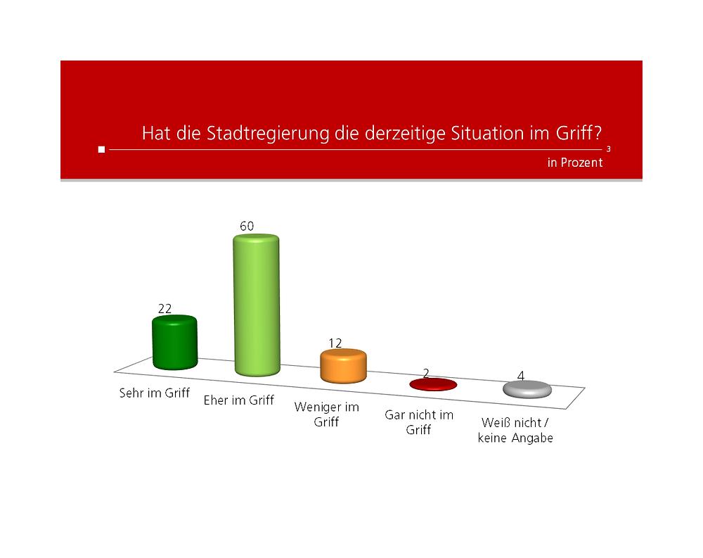 Unique research Umfrage W24 Stadtbarometer josef kalina peter hajek hat die stadtregierung wien die derzeitige situation mit coronavirus im griff ergebnisse