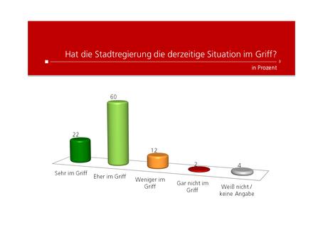 W24-Umfrage: Stadtbarometer Corona März 2020