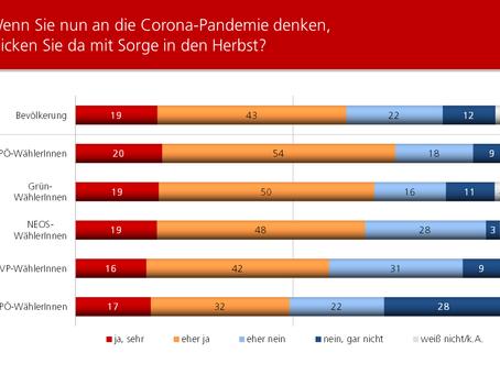 HEUTE-Umfrage: Corona-Pandemie im Herbst