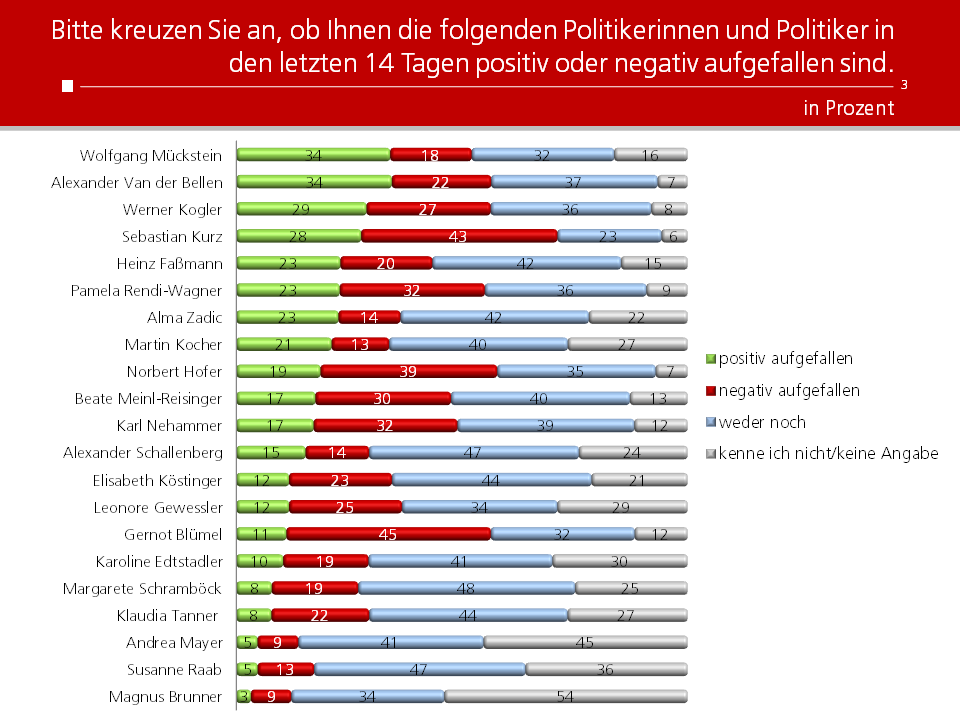 Unique research Umfrage HEUTE josef kalina peter hajek politikerranking April Beliebtheit Politiker