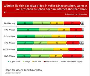 Unique research Umfrage HEUTE Frage der Woche Wuerden Sie sich das Ibiza-Video in voller Laenge ansehen? Online Artikel