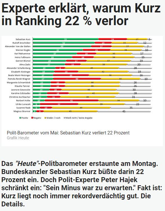 Unique research Umfrage HEUTE Frage der Woche josef kalina peter hajek politikerranking mai beliebtheit online artikel heute