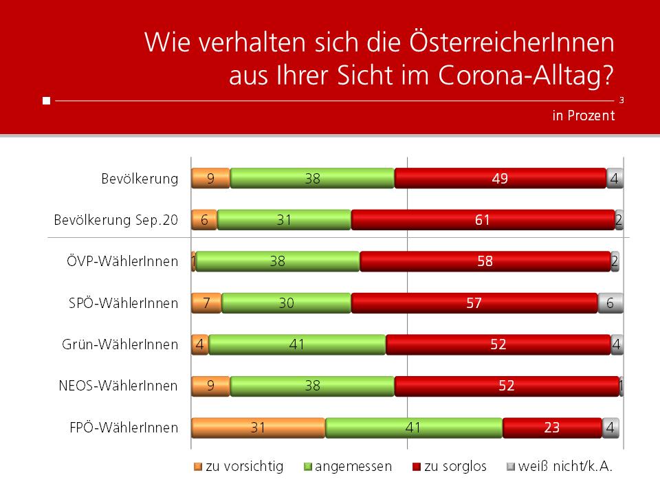 unique research peter hajek josef kalina umfrage Wie verhalten sich die ÖsterreicherInnen im Corona-Alltag?