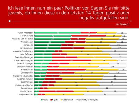 HEUTE-Umfrage: Politikerranking Juli 2020
