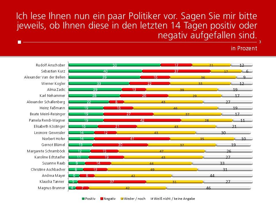 Unique research Umfrage HEUTE Frage der Woche josef kalina peter hajek politikerranking juli beliebtheit