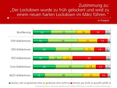 HEUTE-Umfrage: Zeitpunkt Lockdown-Lockerung