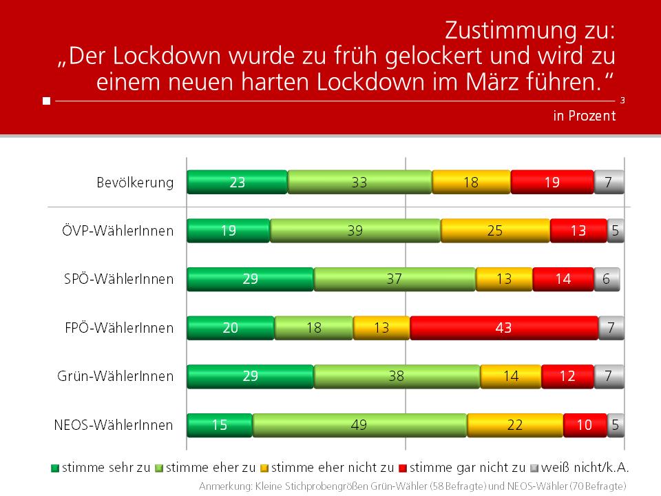 Unique research Umfrage HEUTE Frage der Woche Wurde der Lockdown zu früh gelockert?