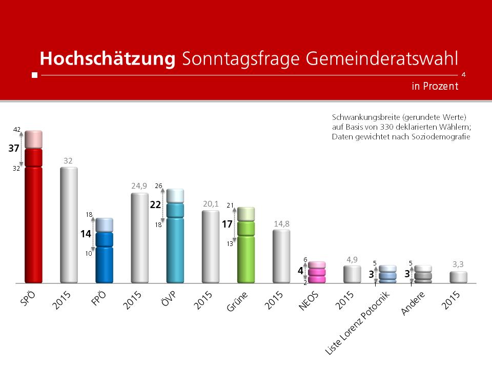 Unique research Umfrage HEUTE Hochschätzung Sonntagsfrage Gemeinderatswahl Linz