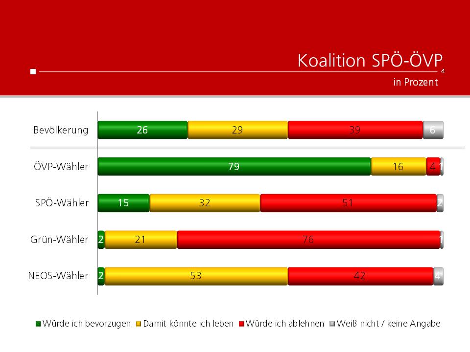 Unique research Umfrage HEUTE Frage der Woche Welche Koalition würden Sie in Wien bevorzugen? Ergebnisse nach Parteipräferenz