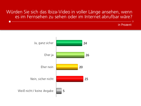 HEUTE-Umfrage: Ibiza-Video in voller Länge