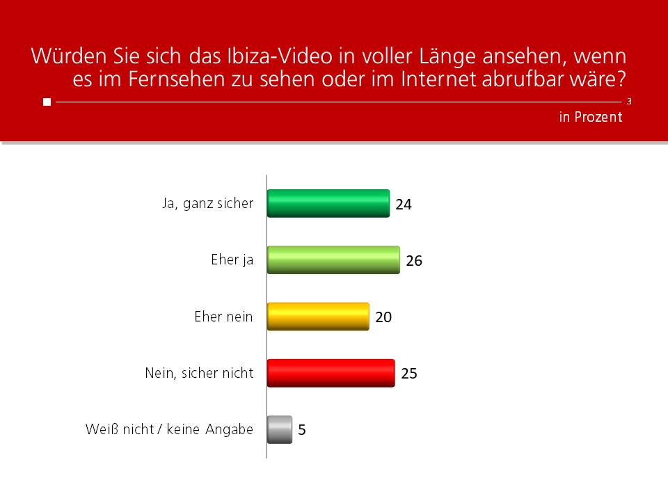 Unique research Umfrage HEUTE Frage der Woche Wuerden Sie sich das Ibiza-Video in voller Laenge ansehen?