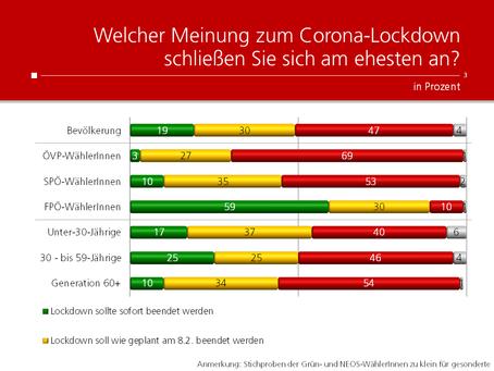 HEUTE-Umfrage: Wann soll der Lockdown enden?