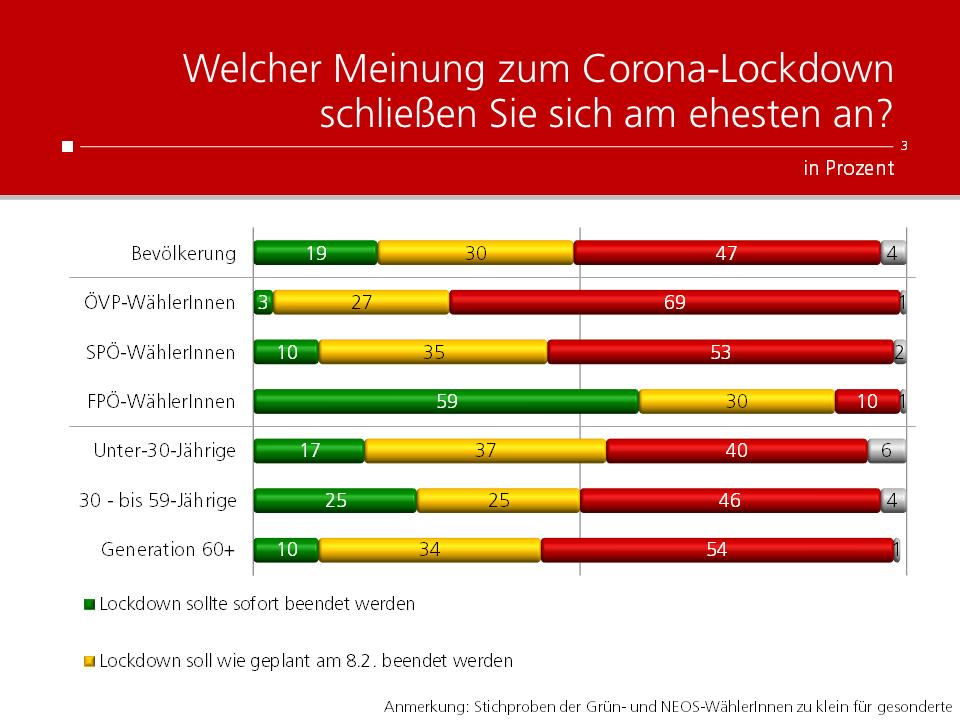 Unique research Umfrage HEUTE Frage der Woche Wann soll der Lockdown enden?