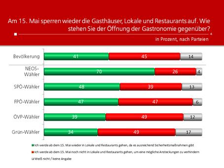 HEUTE-Umfrage: Öffnung der Gastronomie