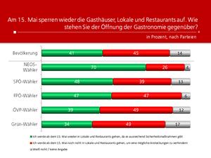 Unique research Umfrage HEUTE Frage der Woche wie stehen Sie der Oeffnung der Gastronomie gegenueber