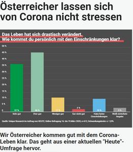 Unique research Umfrage HEUTE Frage der Woche josef kalina peter hajek einschraenkungen durch corona im alltag online artikel heute