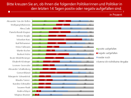 HEUTE-Umfrage: Politikerranking Mai 2021