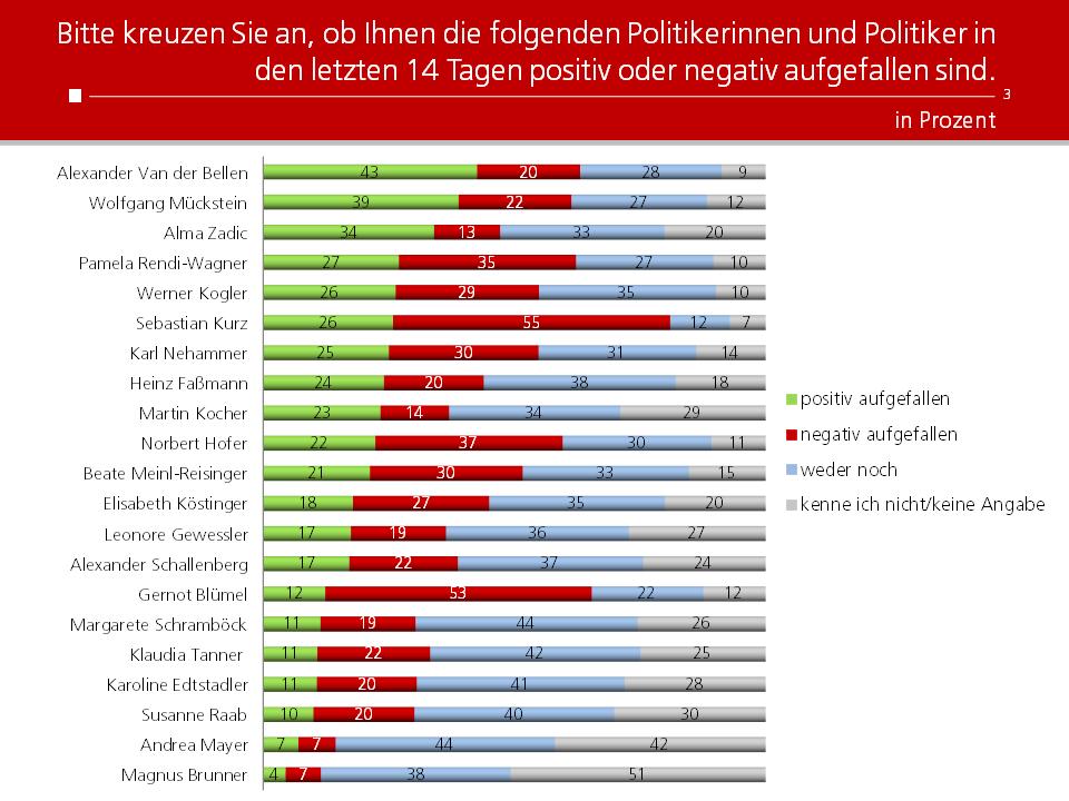 Unique research Umfrage HEUTE josef kalina peter hajek politikerranking Mai Beliebtheit Politiker