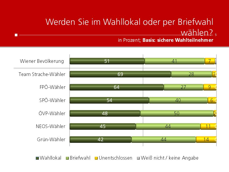 Unique research Umfrage für HEUTE und ATV fuer Wien-Wahl 2020 Anteil Briefwähler