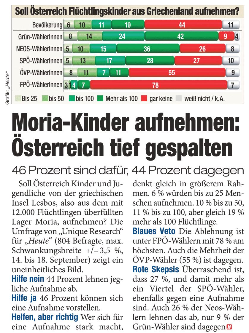 Unique research Umfrage HEUTE Frage der Woche Soll Österreich Kinder und Jugendliche aus Moria aufnehmen? Print Artikel