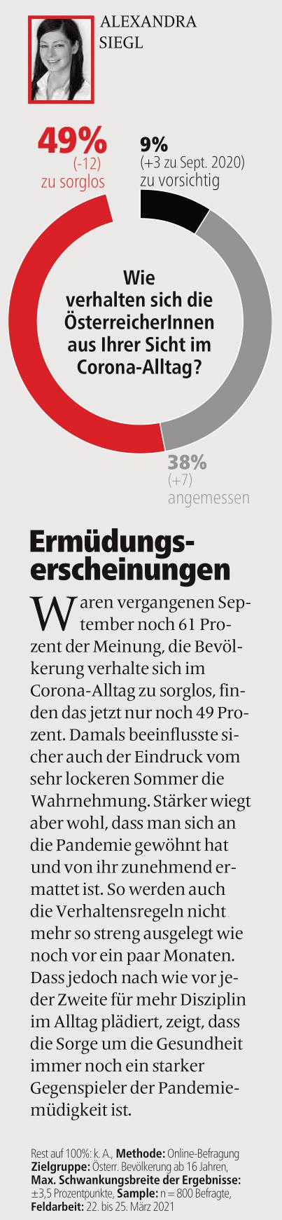 unique research peter hajek josef kalina umfrage Wie verhalten sich die ÖsterreicherInnen im Corona-Alltag? Print Artikel