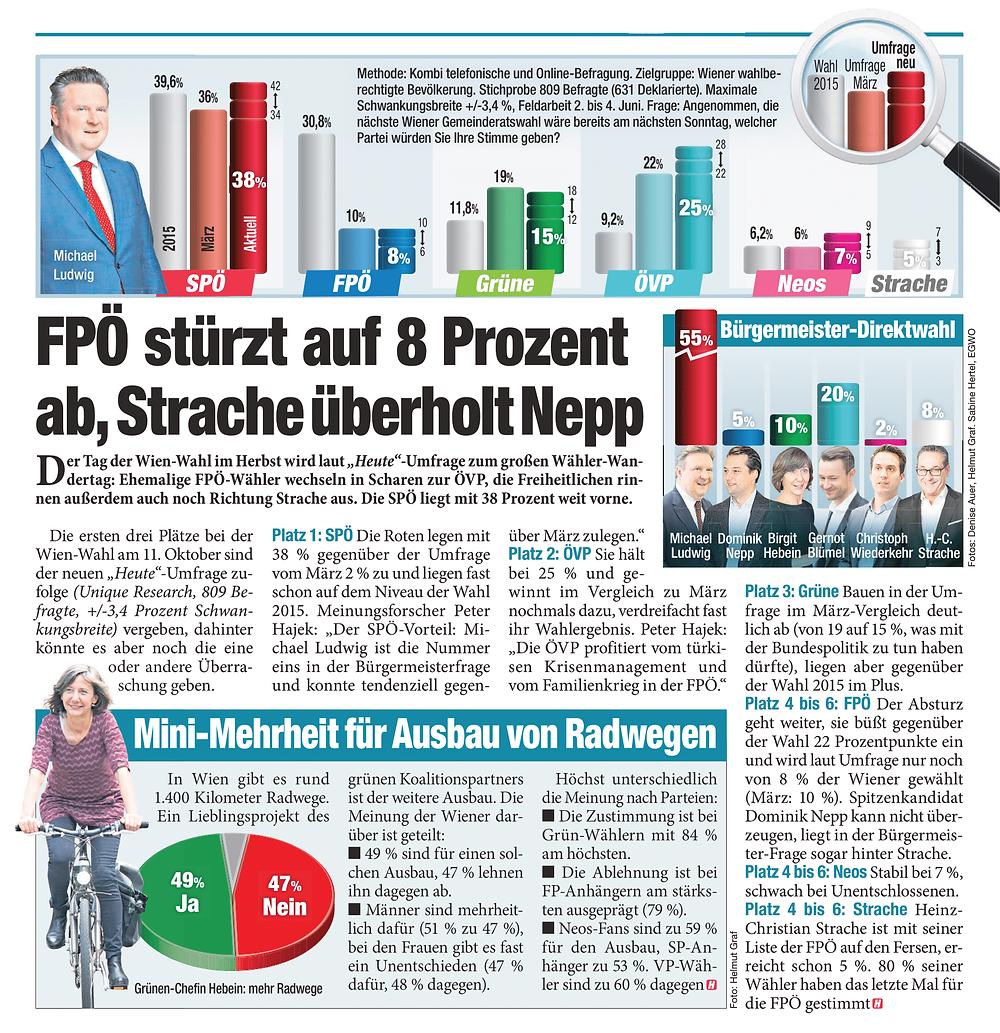 Unique research Umfrage HEUTE Umfrage Gemeinderatswahl Wien 2020 Print Artikel