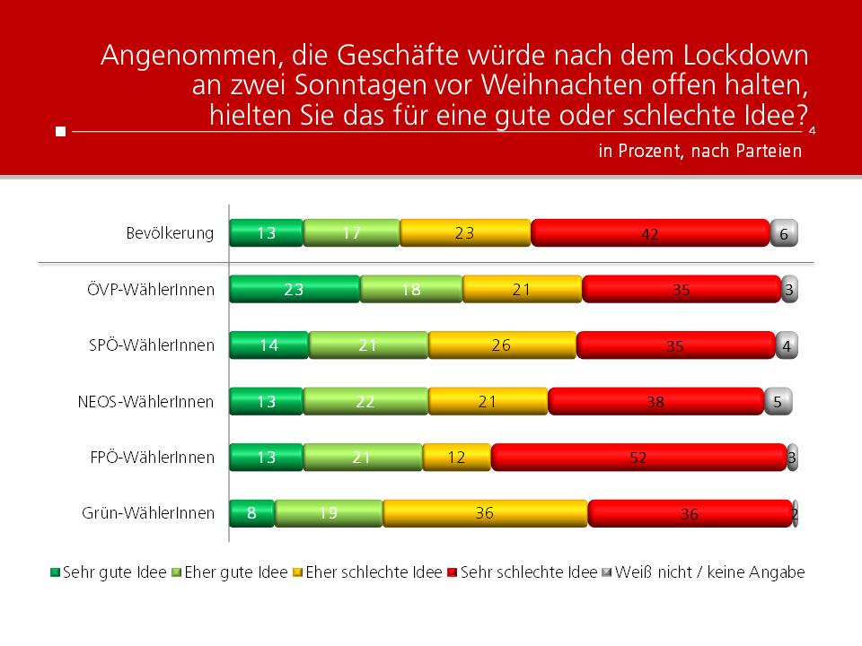 Unique research Umfrage HEUTE Frage der Woche Meinung zur Sonntags-Öffnung Ergebnisse nach Parteipräferenz