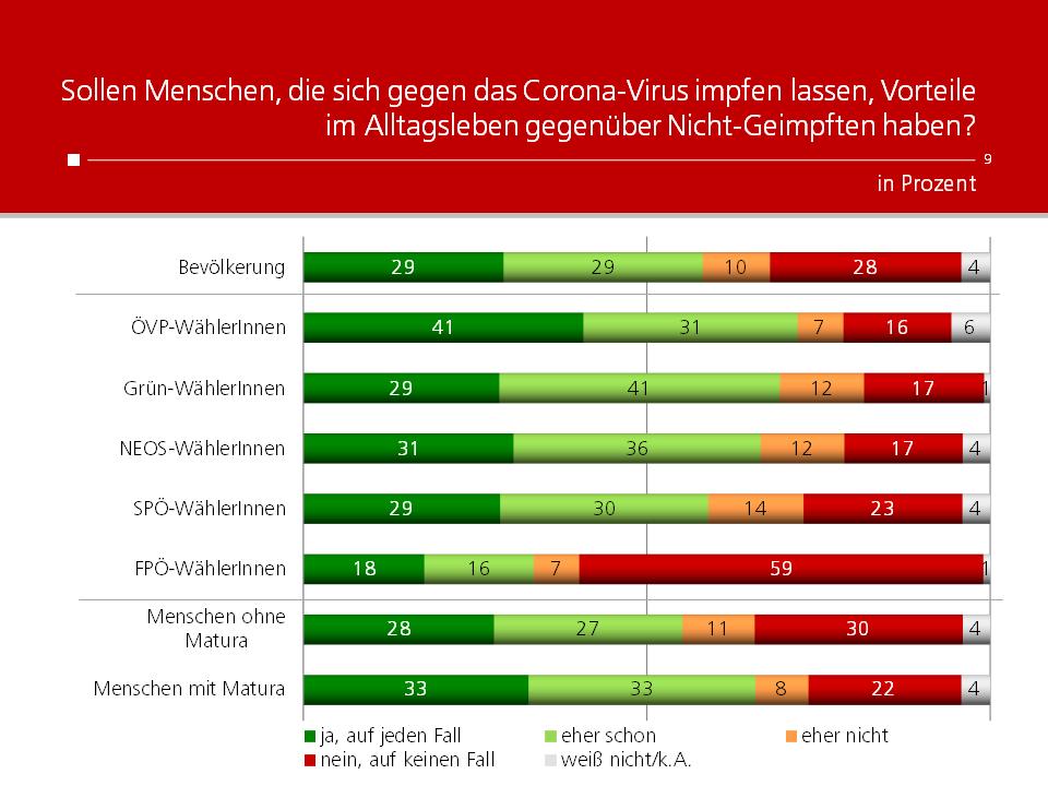 Unique research Umfrage HEUTE Frage der Woche Sollen Menschen, die sich gegen das Corona-Virus impfen lassen, Vorteile im Alltagsleben gegenüber Nicht-Geimpften haben?