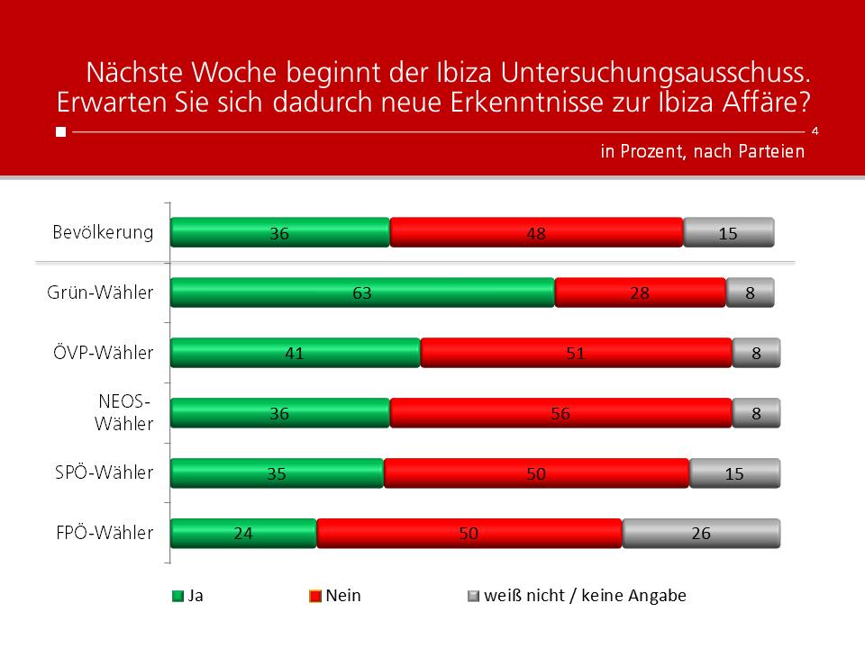 Unique research Umfrage HEUTE Frage der Woche Erkenntnisse durch U-Ausschuss Ergebnisse nach Parteipräferenz