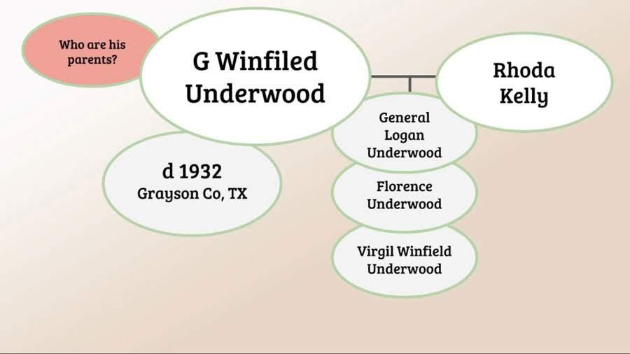 Basic Genealogy Clue Web