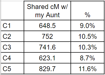 great niece/nephew comparison of DNA to same great-aunt