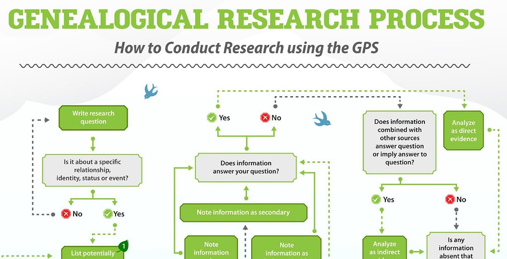 Genealogy Research Process Decision Tree