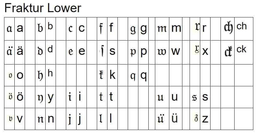 Fraktur German Newsprint Cheat Sheet for Lower Case Letters #german #fraktur #genealogy