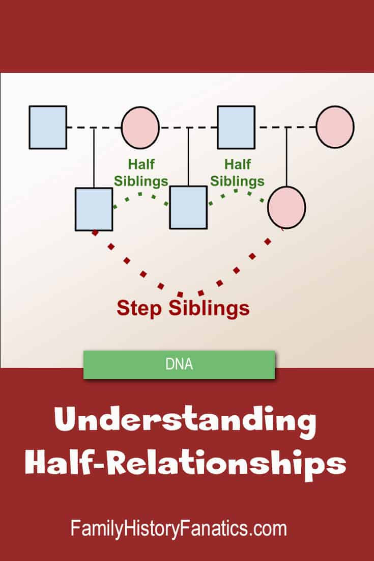 CHart of step-siblings and their children with title Understanding half-relationships