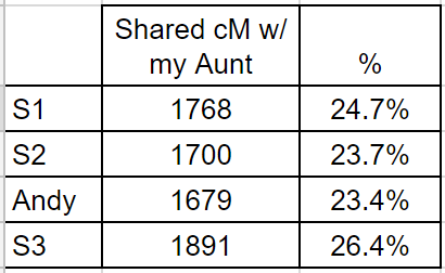 Brother comparison of DNA to same Aunt