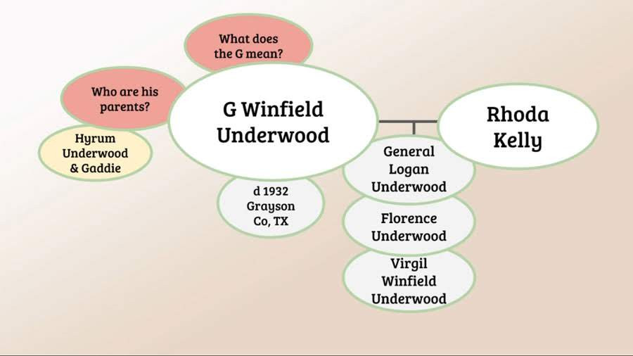 Genealogy Mind Mapping of knowledge and questions