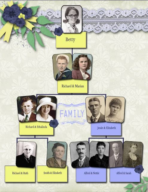 Photo Family Tree Heritage Scrapbook Layout idea