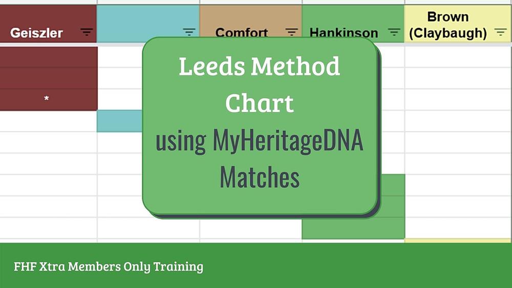 DNA Leeds Method Chart with overlay Leeds Method using MyHeritage DNA Matches