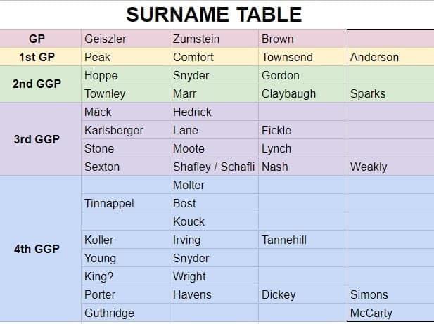 Surname Table Geiszler