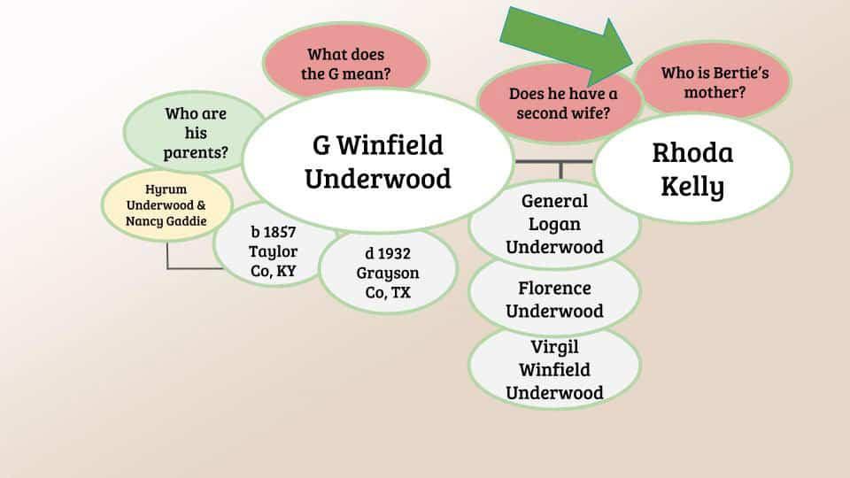 Genealogy Clue Webs and Mind Maps