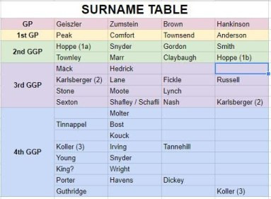 A surname table with tree collapse on different grandparent lines.