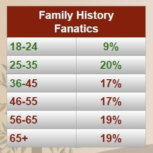2018 Family History Fanatics Audience Demographics